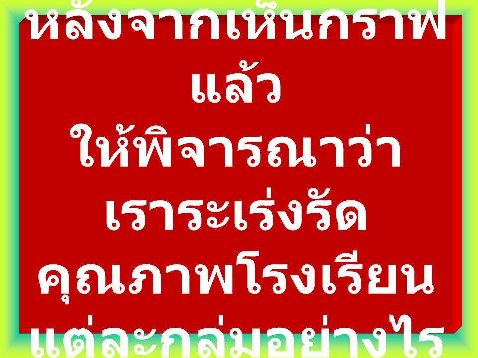 แปลความหมาย 1) กลุ่มสาระที่มีคุณภาพดีมาก คือ ภาษาไทย การงาน สุขศึกษา และศิลปะ ( ค่าเฉลี่ยสูงกว่าค่ากลางประเทศ และ สัมประสิทธิ์การกระจายน้อยกว่า 20 %) 2) กลุ่มสาระที่มีคุณภาพระดับดี คือ สังคม ศึกษา และภาพรวมของโรงเรียน ( ค่าเฉลี่ย สูงกว่าค่ากลางประเทศ และสัมประสิทธิ์ การกระจายอยู่ระหว่าง 20-30 %) 3) กลุ่มสาระที่มีคุณภาพปานกลาง คือ วิทยาศาสตร์ คณิตศาสตร์ และ ภาษาอังกฤษ ( ค่าเฉลี่ยสูงกว่าค่ากลาง ประเทศ แต่มีการกระจายมากกว่าร้อยละ 30)