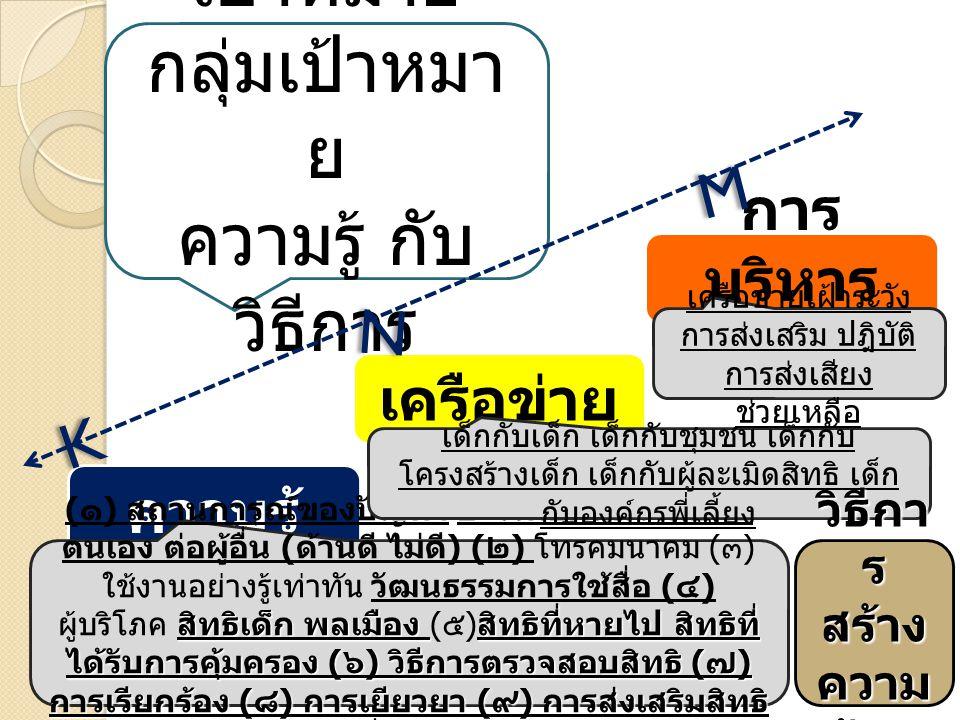 ความรู้ เครือข่าย การ บริหาร จัดการ สิทธิเด็ก พลเมือง สิทธิที่หายไป สิทธิที่ ได้รับการคุ้มครอง ( ๖ ) วิธีการตรวจสอบสิทธิ ( ๗ ) การเรียกร้อง ( ๘ ) การเยียวยา ( ๙ ) การส่งเสริมสิทธิ ( ๑๐ ) การสื่อสารสาธารณะ ( ๑ ) สถานการณ์ของปัญหา อะไรคือผลกระทบต่อ ตนเอง ต่อผู้อื่น ( ด้านดี ไม่ดี ) ( ๒ ) โทรคมนาคม ( ๓ ) ใช้งานอย่างรู้เท่าทัน วัฒนธรรมการใช้สื่อ ( ๔ ) ผู้บริโภค สิทธิเด็ก พลเมือง ( ๕ ) สิทธิที่หายไป สิทธิที่ ได้รับการคุ้มครอง ( ๖ ) วิธีการตรวจสอบสิทธิ ( ๗ ) การเรียกร้อง ( ๘ ) การเยียวยา ( ๙ ) การส่งเสริมสิทธิ ( ๑๐ ) การสื่อสารสาธารณะ เด็กกับเด็ก เด็กกับชุมชน เด็กกับ โครงสร้างเด็ก เด็กกับผู้ละเมิดสิทธิ เด็ก กับองค์กรพี่เลี้ยง เครือข่ายเฝ้าระวัง การส่งเสริม ปฎิบัติ การส่งเสียง ช่วยเหลือ เป้าหมาย กลุ่มเป้าหมา ย ความรู้ กับ วิธีการ K K N N M M วิธีกา ร สร้าง ความ รู้ ??