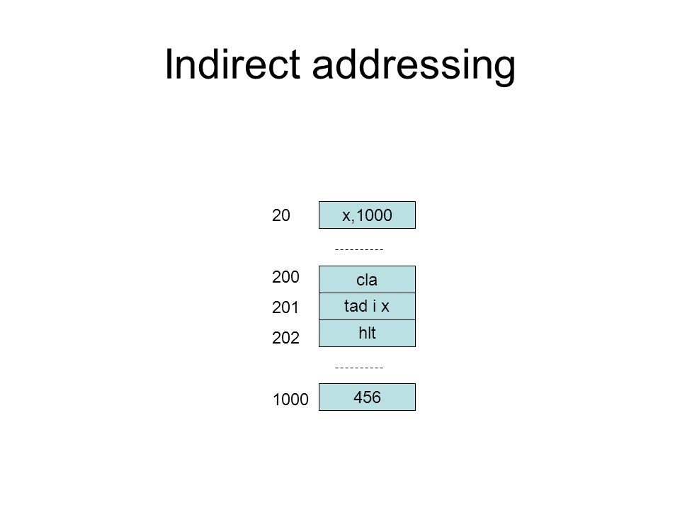 Indirect addressing x,1000 20 200 201 202 1000 cla tad i x hlt 456