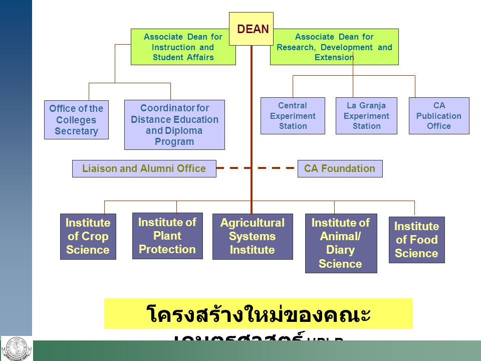 Office of the Colleges Secretary Associate Dean for Research, Development and Extension Associate Dean for Instruction and Student Affairs Liaison and Alumni OfficeCA Foundation Coordinator for Distance Education and Diploma Program Central Experiment Station La Granja Experiment Station CA Publication Office DEAN Institute of Crop Science Institute of Plant Protection Institute of Animal/ Diary Science Agricultural Systems Institute Institute of Food Science โครงสร้างใหม่ของคณะ เกษตรศาสตร์ UPLB