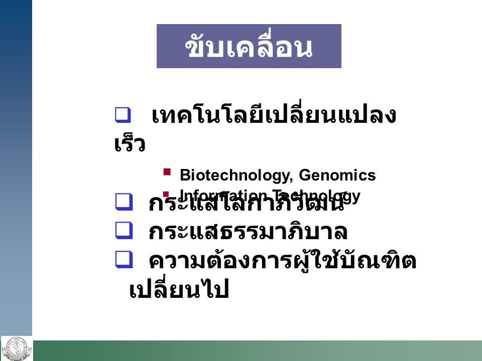  กระแสโลกาภิวัฒน์  กระแสธรรมาภิบาล  ความต้องการผู้ใช้บัณฑิต เปลี่ยนไป  เทคโนโลยีเปลี่ยนแปลง เร็ว  Biotechnology, Genomics  Information Technology