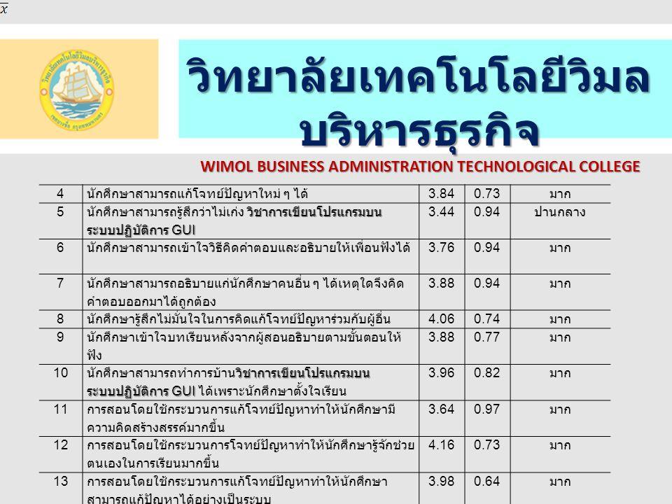 วิทยาลัยเทคโนโลยีวิมล บริหารธุรกิจ WIMOL BUSINESS ADMINISTRATION TECHNOLOGICAL COLLEGE 14 นักศึกษาเคยคาดหวังว่าจะสามารถแก้โจทย์ปัญหาได้ 3.720.92 มาก 15 นักศึกษาสามารถทำการบ้านได้ด้วยตนเอง 4.040.77 มาก 16 นักศึกษาสามารถเข้าใจในเนื้อหาวิชาการเขียนโปรแกรม บนระบบปฏิบัติการ GUI ที่เรียนในแต่ละคาบ 4.22 0.63 มาก 17 นักศึกษาคิดว่าผู้สอนมีส่วนร่วมเป็นอย่างมากที่ทำให้ นักศึกษาเข้าใจและเรียนได้ดี 4.360.69 มาก 18 กระบวนการแก้โจทย์ปัญหาเพื่อทักษะในการเรียนรู้ของ ตนเอง 4.240.59 มาก 19 กระบวนการแก้โจทย์ปัญหาช่วยเพิ่มทักษะในการ ตัดสินใจการแก้ปัญหาในชีวิตประจำวัน 4.240.71 มาก รวม 3.890.78 มาก