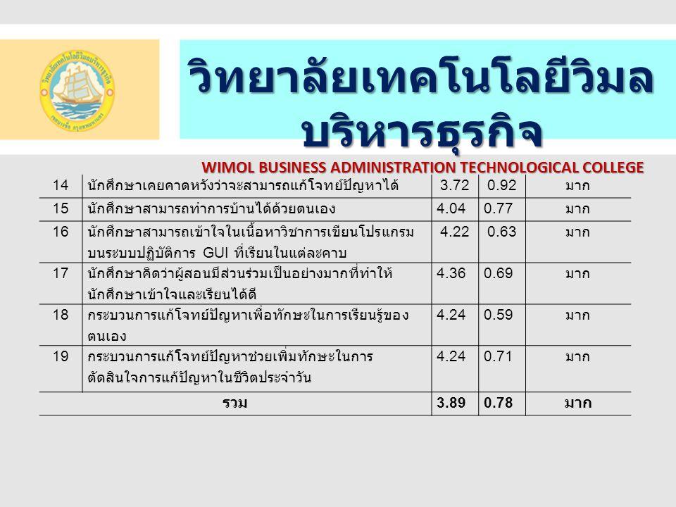 วิทยาลัยเทคโนโลยีวิมล บริหารธุรกิจ WIMOL BUSINESS ADMINISTRATION TECHNOLOGICAL COLLEGE สรุปผลการวิจัย 1.