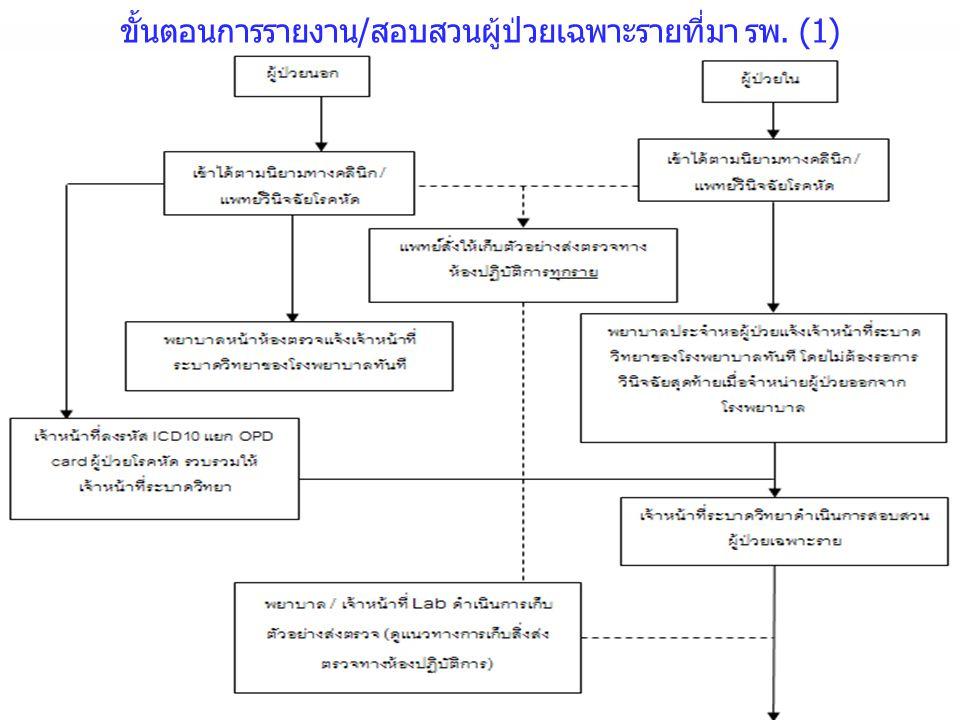 ขั้นตอนการรายงาน/สอบสวนผู้ป่วยเฉพาะรายที่มา รพ. (1)