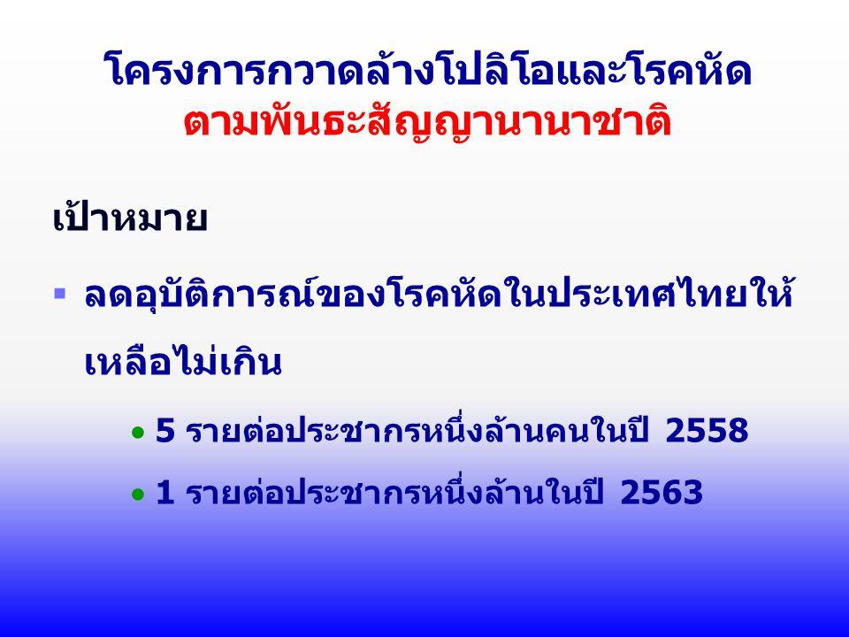 โครงการกวาดล้างโปลิโอและโรคหัด ตามพันธะสัญญานานาชาติ เป้าหมาย  ลดอุบัติการณ์ของโรคหัดในประเทศไทยให้ เหลือไม่เกิน  5 รายต่อประชากรหนึ่งล้านคนในปี 2558  1 รายต่อประชากรหนึ่งล้านในปี 2563