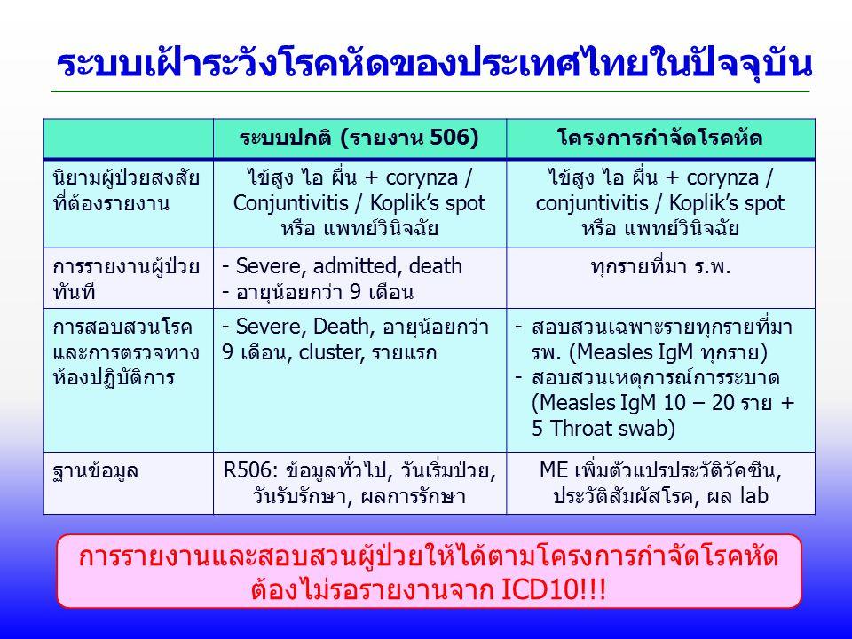 ระบบเฝ้าระวังโรคหัดของประเทศไทยในปัจจุบัน ระบบปกติ (รายงาน 506)โครงการกำจัดโรคหัด นิยามผู้ป่วยสงสัย ที่ต้องรายงาน ไข้สูง ไอ ผื่น + corynza / Conjuntivitis / Koplik's spot หรือ แพทย์วินิจฉัย ไข้สูง ไอ ผื่น + corynza / conjuntivitis / Koplik's spot หรือ แพทย์วินิจฉัย การรายงานผู้ป่วย ทันที - Severe, admitted, death - อายุน้อยกว่า 9 เดือน ทุกรายที่มา ร.พ.