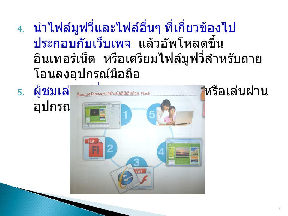 4. นำไฟล์มูฟวี่และไฟล์อื่นๆ ที่เกี่ยวข้องไป ประกอบกับเว็บเพจ แล้วอัพโหลดขึ้น อินเทอร์เน็ต หรือเตรียมไฟล์มูฟวี่สำหรับถ่าย โอนลงอุปกรณ์มือถือ 5. ผู้ชมเล