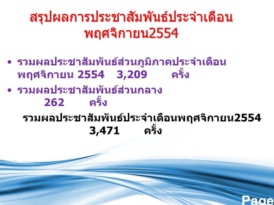 Page 12 สรุปผลการประชาสัมพันธ์ประจำเดือน พฤศจิกายน 2554 รวมผลประชาสัมพันธ์ส่วนภูมิภาคประจำเดือน พฤศจิกายน 25543,209 ครั้ง รวมผลประชาสัมพันธ์ส่วนกลาง 262 ครั้ง รวมผลประชาสัมพันธ์ประจำเดือนพฤศจิกายน 2554 3,471 ครั้ง
