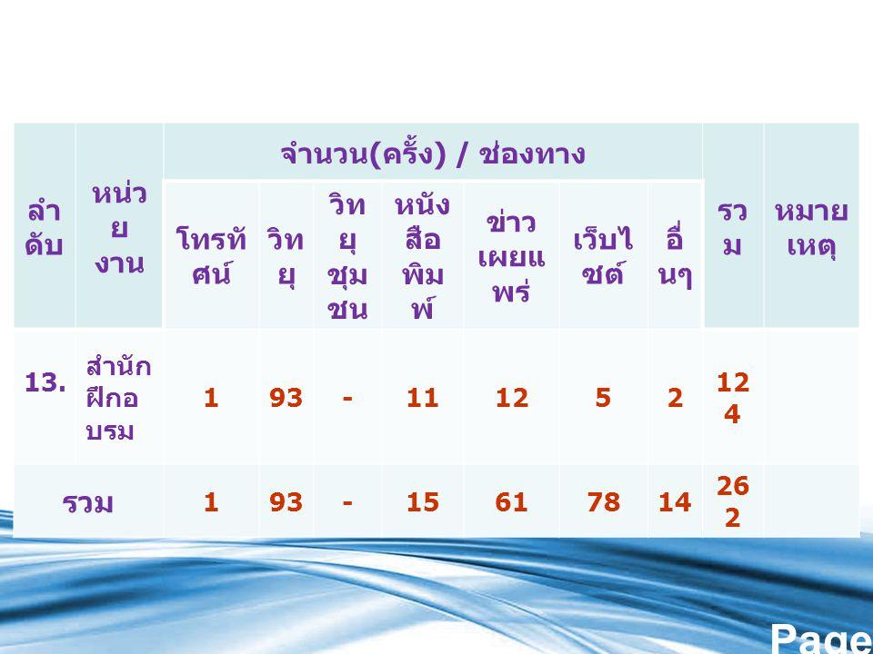 Page 6 ลำ ดับ หน่ว ย งาน จำนวน ( ครั้ง ) / ช่องทาง รว ม หมาย เหตุ โทรทั ศน์ วิท ยุ วิท ยุ ชุม ชน หนัง สือ พิม พ์ ข่าว เผยแ พร่ เว็บไ ซต์ อื่ นๆ 13.