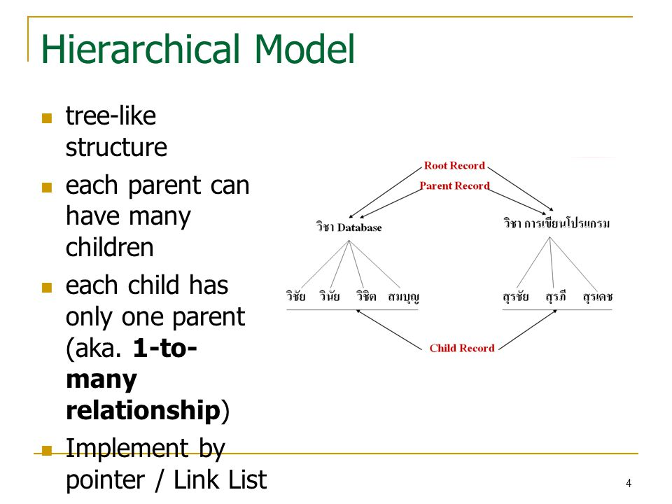 Hierarchical Model tree-like structure each parent can have many children each child has only one parent (aka.