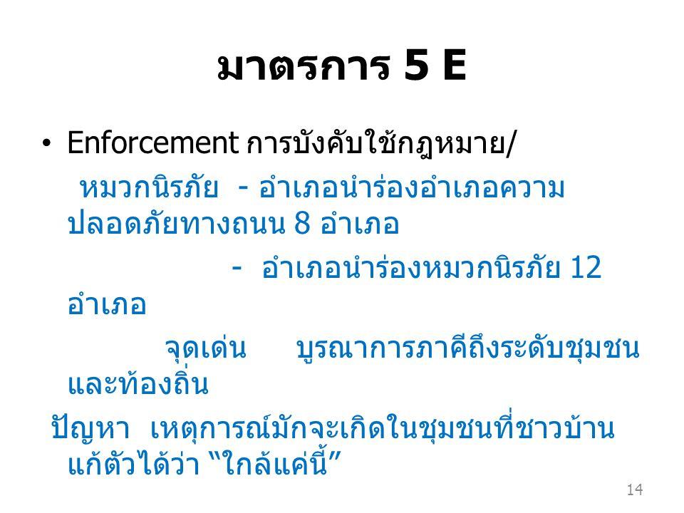 มาตรการ 5 E Enforcement การบังคับใช้กฎหมาย / หมวกนิรภัย - อำเภอนำร่องอำเภอความ ปลอดภัยทางถนน 8 อำเภอ - อำเภอนำร่องหมวกนิรภัย 12 อำเภอ จุดเด่น บูรณาการภาคีถึงระดับชุมชน และท้องถิ่น ปัญหา เหตุการณ์มักจะเกิดในชุมชนที่ชาวบ้าน แก้ตัวได้ว่า ใกล้แค่นี้ 14