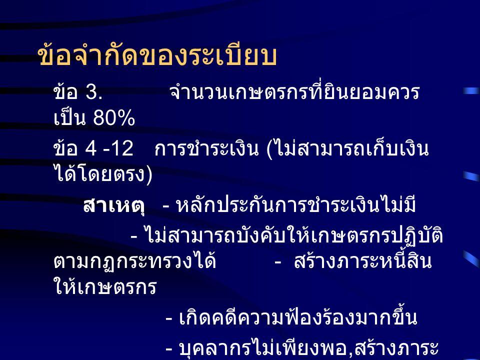 ข้อจำกัดของระเบียบ ข้อ 3. จำนวนเกษตรกรที่ยินยอมควร เป็น 80% ข้อ 4 -12 การชำระเงิน ( ไม่สามารถเก็บเงิน ได้โดยตรง ) สาเหตุ - หลักประกันการชำระเงินไม่มี