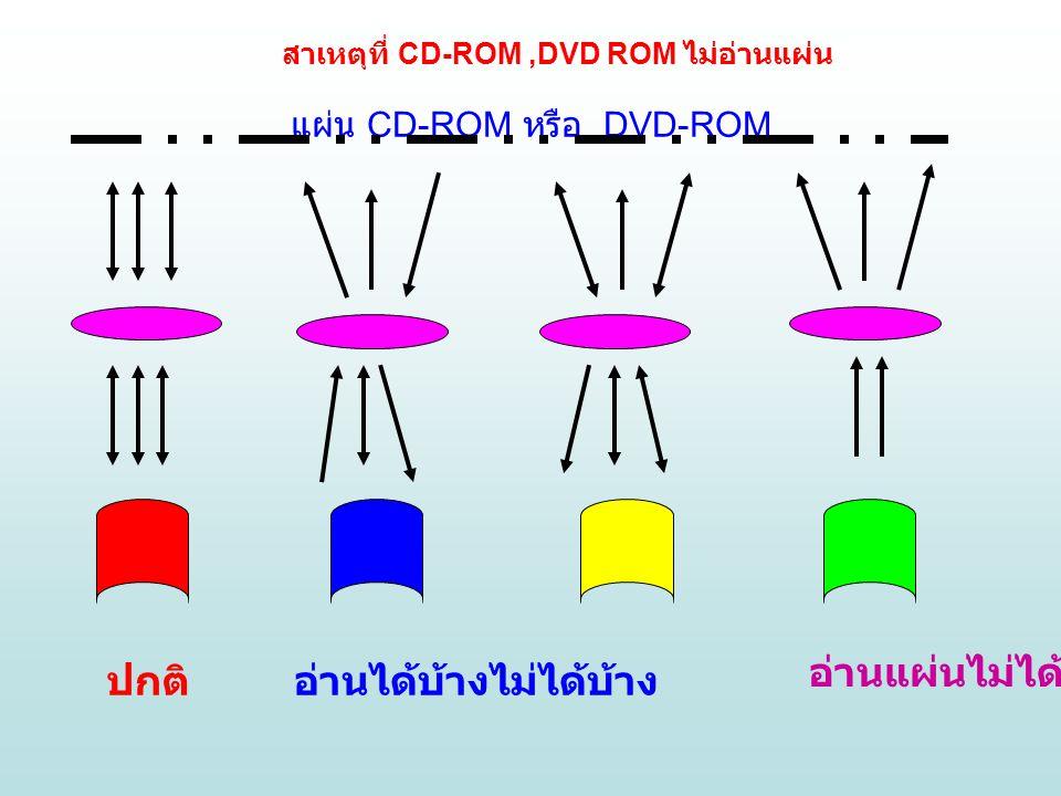 แผ่น CD-ROM หรือ DVD-ROM ปกติอ่านได้บ้างไม่ได้บ้าง อ่านแผ่นไม่ได้ สาเหตุที่ CD-ROM,DVD ROM ไม่อ่านแผ่น