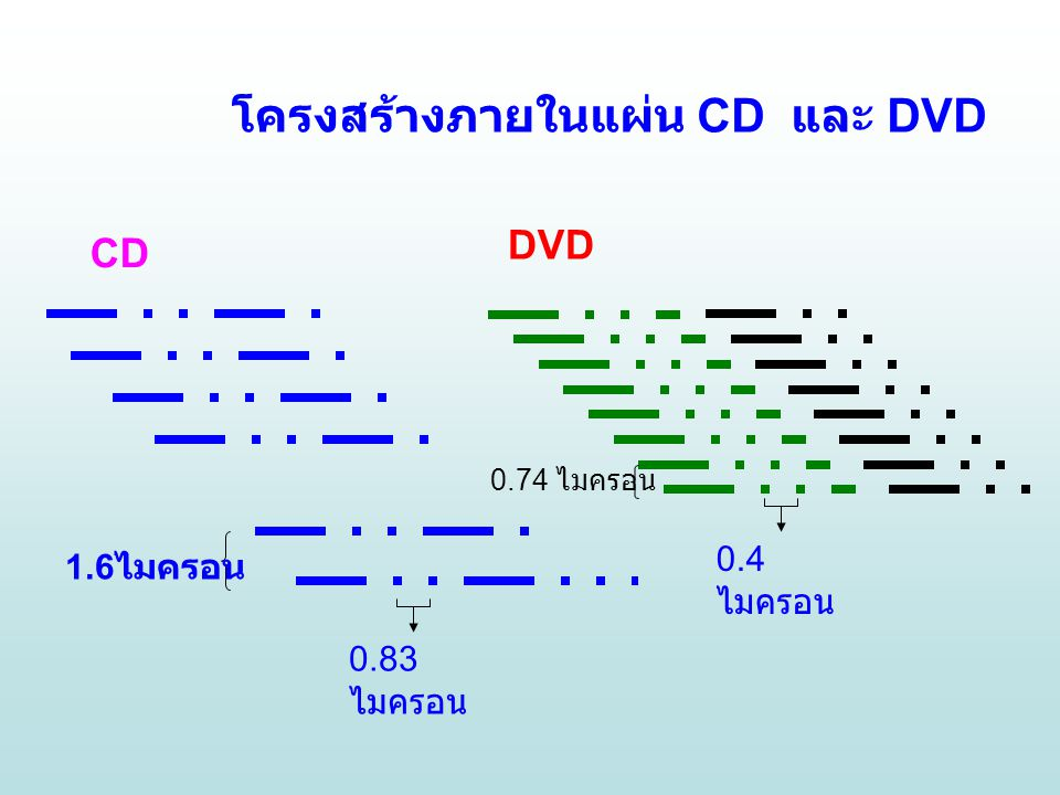 CD DVD โครงสร้างภายในแผ่น CD และ DVD 1.6 ไมครอน 0.74 ไมครอน 0.83 ไมครอน 0.4 ไมครอน