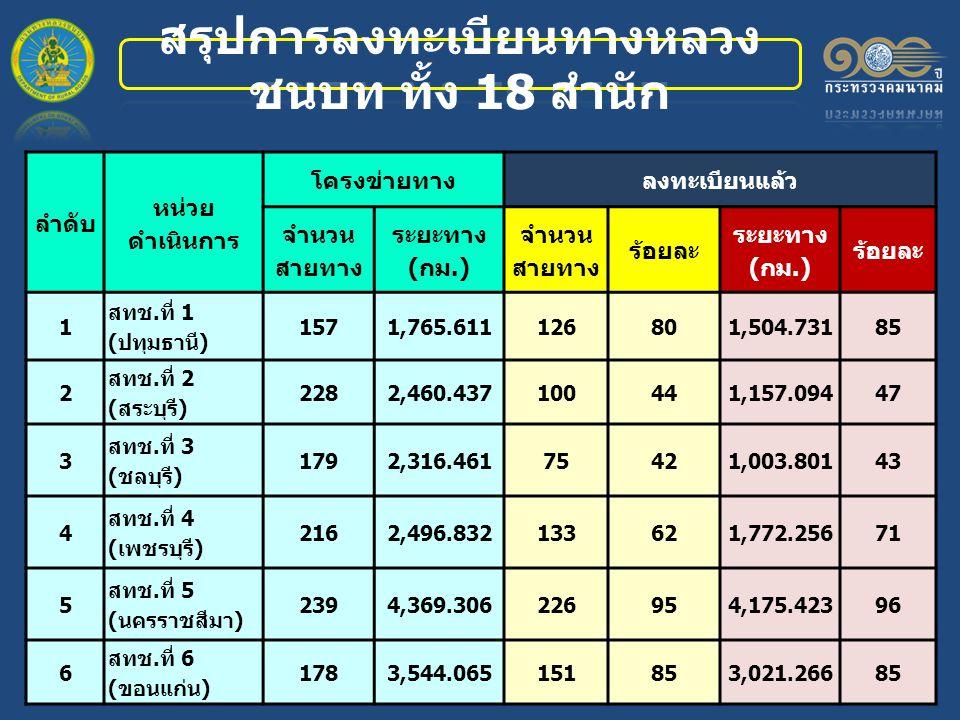 ลำดับ หน่วย ดำเนินการ โครงข่ายทางลงทะเบียนแล้ว จำนวน สายทาง ระยะทาง (กม.) จำนวน สายทาง ร้อยละ ระยะทาง (กม.) ร้อยละ 1 สทช.ที่ 1 (ปทุมธานี) 1571,765.611126801,504.73185 2 สทช.ที่ 2 (สระบุรี) 2282,460.437100441,157.09447 3 สทช.ที่ 3 (ชลบุรี) 1792,316.46175421,003.80143 4 สทช.ที่ 4 (เพชรบุรี) 2162,496.832133621,772.25671 5 สทช.ที่ 5 (นครราชสีมา) 2394,369.306226954,175.42396 6 สทช.ที่ 6 (ขอนแก่น) 1783,544.065151853,021.26685