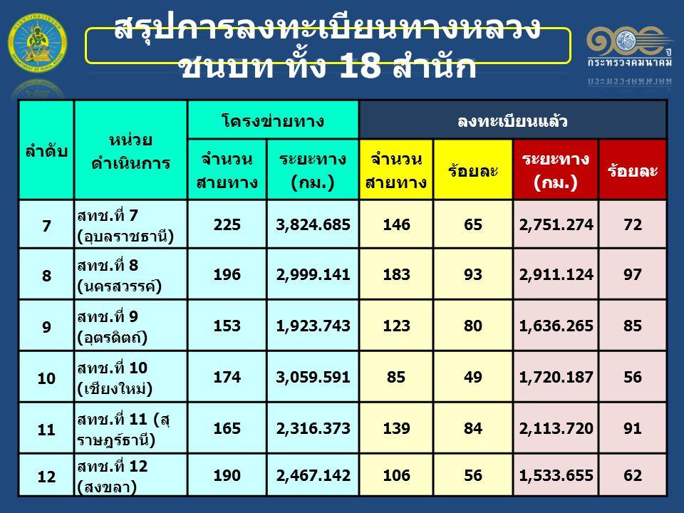 ลำดับ หน่วย ดำเนินการ โครงข่ายทางลงทะเบียนแล้ว จำนวน สายทาง ระยะทาง (กม.) จำนวน สายทาง ร้อยละ ระยะทาง (กม.) ร้อยละ 7 สทช.ที่ 7 (อุบลราชธานี) 2253,824.685146652,751.27472 8 สทช.ที่ 8 (นครสวรรค์) 1962,999.141183932,911.12497 9 สทช.ที่ 9 (อุตรดิตถ์) 1531,923.743123801,636.26585 10 สทช.ที่ 10 (เชียงใหม่) 1743,059.59185491,720.18756 11 สทช.ที่ 11 (สุ ราษฎร์ธานี) 1652,316.373139842,113.72091 12 สทช.ที่ 12 (สงขลา) 1902,467.142106561,533.65562
