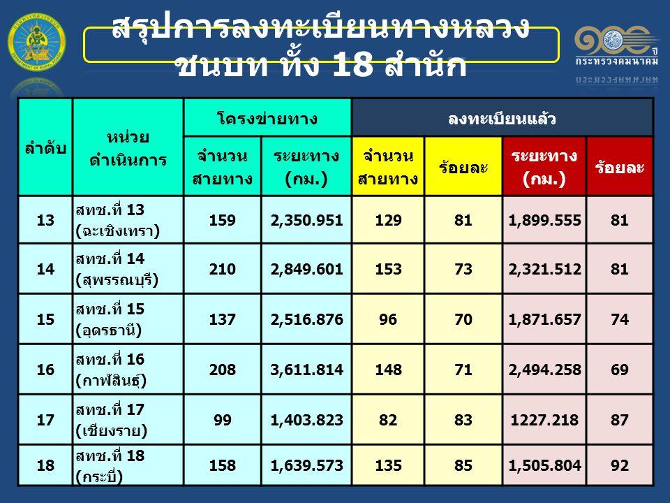 ลำดับ หน่วย ดำเนินการ โครงข่ายทางลงทะเบียนแล้ว จำนวน สายทาง ระยะทาง (กม.) จำนวน สายทาง ร้อยละ ระยะทาง (กม.) ร้อยละ 13 สทช.ที่ 13 (ฉะเชิงเทรา) 1592,350