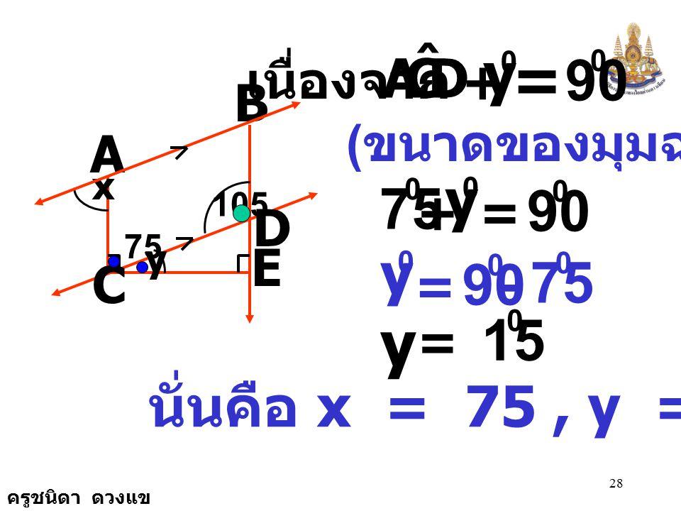 ครูชนิดา ดวงแข 27 B A C E D 105 x y ( ถ้าเส้นตรงสองเส้นขนานกันและมี เส้นตัด แล้วมุมแย้งมีขนาดเท่ากัน ) DCA ˆ + = 180 0 105 0 DCA ˆ - = 180 0 105 0 DCA