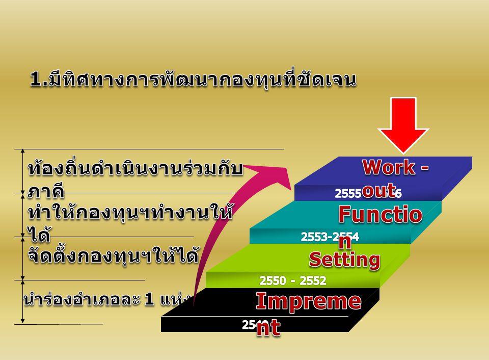 ประชาชน - สุขภาพดี ชุมชน - เข้มแข็ง สังคม - อยู่ดีมีสุข เมืองไทย - แข็งแรง