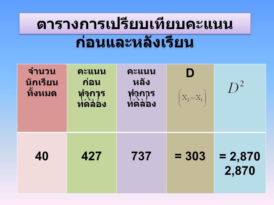 จำนวน นักเรียน ทั้งหมด คะแนน ก่อน ทำการ ทดลอง คะแนน หลัง ทำการ ทดลอง D 40427737= 303 = 2,870 ตารางการเปรียบเทียบคะแนน ก่อนและหลังเรียน