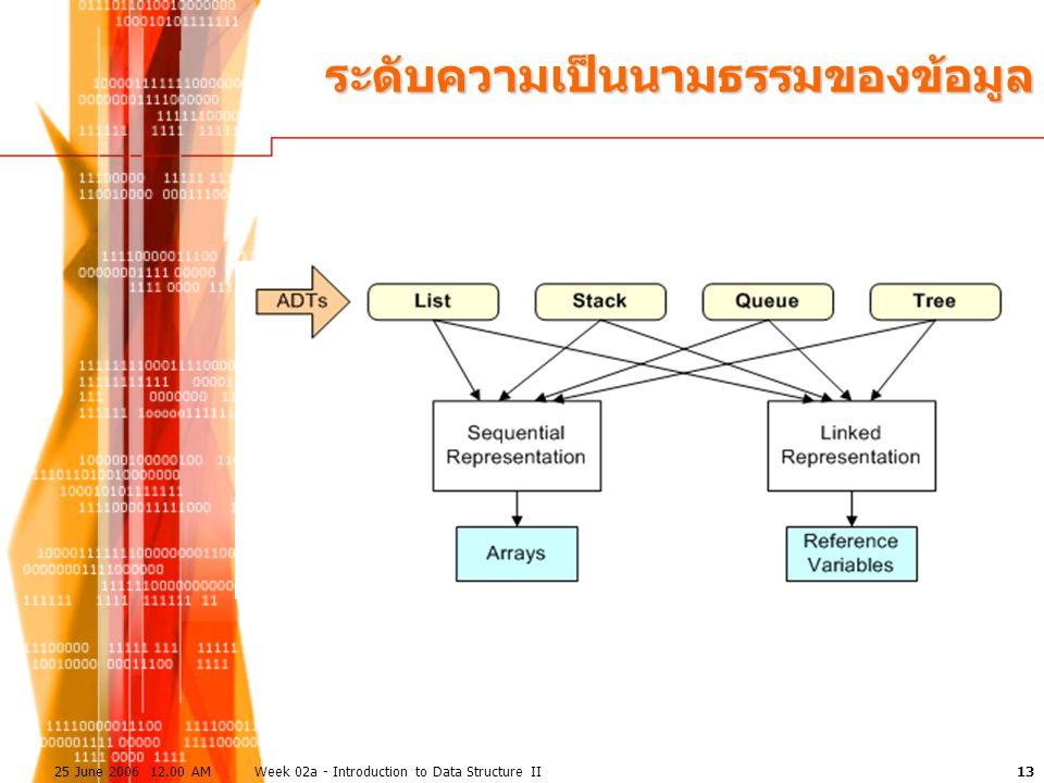 1325 June 2006 12.00 AMWeek 02a - Introduction to Data Structure II ระดับความเป็นนามธรรมของข้อมูล