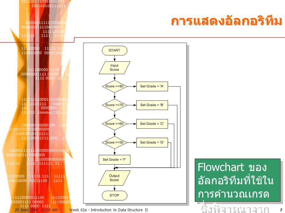 725 June 2006 12.00 AMWeek 02a - Introduction to Data Structure II การแสดงอัลกอริทึม Flowchart ของ อัลกอริทึมที่ใช้ใน การคำนวณเกรด ซึ่งพิจารณาจาก คะแน