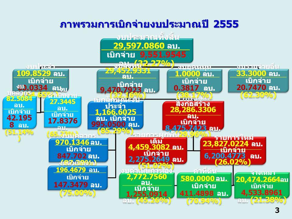 3 งบประมาณทั้งสิ้น 29,597.0860 ลบ. เบิกจ่าย 9,551.9545 ลบ.