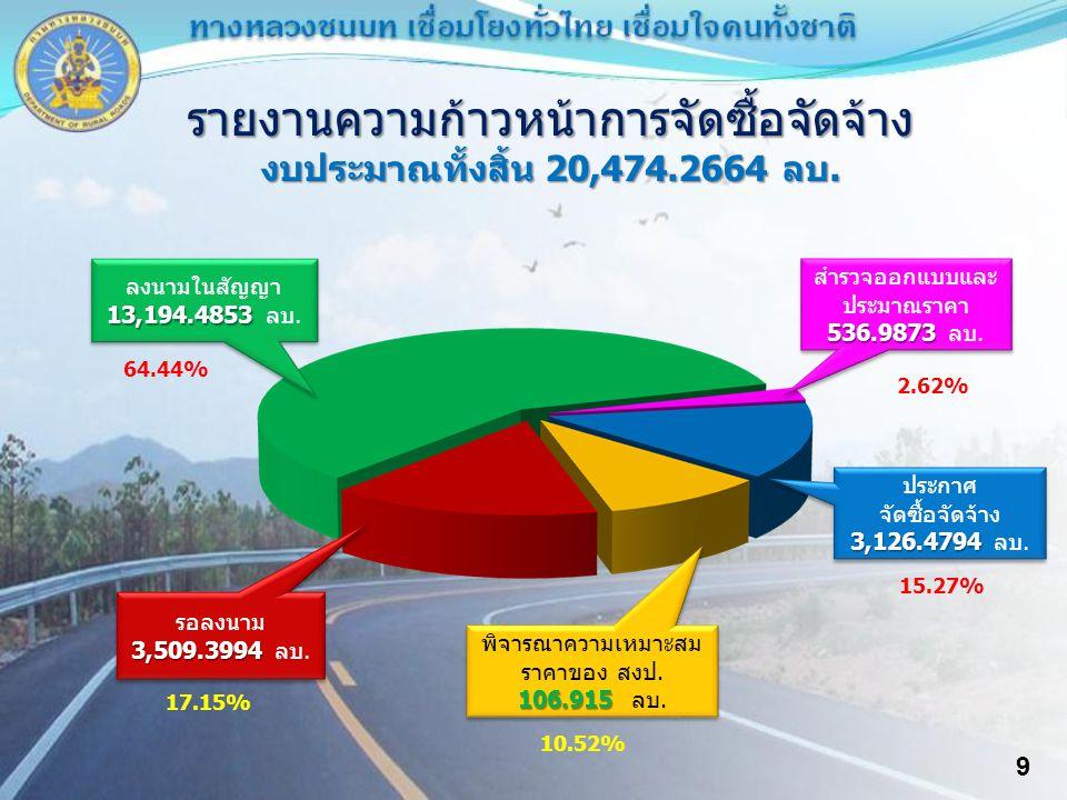 9 รายงานความก้าวหน้าการจัดซื้อจัดจ้าง งบประมาณทั้งสิ้น 20,474.2664 ลบ.