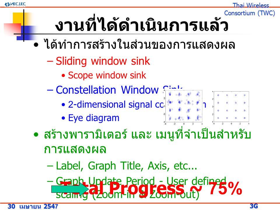 30 เมษายน 2547 3G Research Project 3G Research Project Thai Wireless Consortium (TWC) Thai Wireless Consortium (TWC) งานที่ได้ดำเนินการแล้ว ได้ทำการสร้างในส่วนของการแสดงผล –Sliding window sink Scope window sink –Constellation Window Sink 2-dimensional signal constellation Eye diagram สร้างพารามิเตอร์ และ เมนูที่จำเป็นสำหรับ การแสดงผล –Label, Graph Title, Axis, etc...