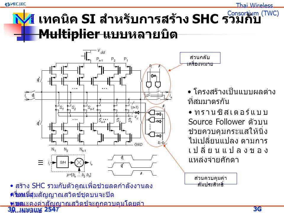 30 เมษายน 2547 3G Research Project 3G Research Project Thai Wireless Consortium (TWC) Thai Wireless Consortium (TWC) เทคนิค SI สำหรับการสร้าง SHC รวมกับ Multiplier แบบหลายบิต ทรานซิสเตอร์แบบ Source Follower ตัวบน ช่วยควบคุมกระแสให้นิ่ง ไม่เปลี่ยนแปลง ตามการ เปลี่ยนแปลงของ แหล่งจ่ายศักดา โครงสร้างเป็นแบบผลต่าง ที่สมมาตรกัน ขณะสุ่มสัญญาณสวิตช์ชุดบนจะปิด หมด ขณะคงค่าสัญญาณสวิตช์จะถูกควบคุมโดยค่า สัมประสิทธิ์ ส่วนควบคุมค่า สัมประสิทธิ์ ส่วนกลับ เครื่องหมาย สร้าง SHC รวมกับตัวคูณเพื่อช่วยลดกำลังงานลง ครึ่งหนึ่ง