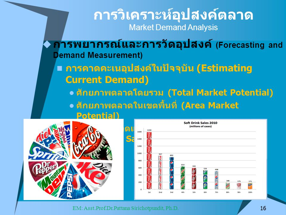  การพยากรณ์และการวัดอุปสงค์ (Forecasting and Demand Measurement) การคาดคะเนอุปสงค์ในปัจจุบัน (Estimating Current Demand) ศักยภาพตลาดโดยรวม (Total Market Potential) ศักยภาพตลาดในเขตพื้นที่ (Area Market Potential) ส่วนแบ่งตลาดและยอดขายในอุตสาหกรรม (Industrial Sales and Market Share) 16 EM: Asst.Prof.Dr.Pattana Sirichotpundit, Ph.D.