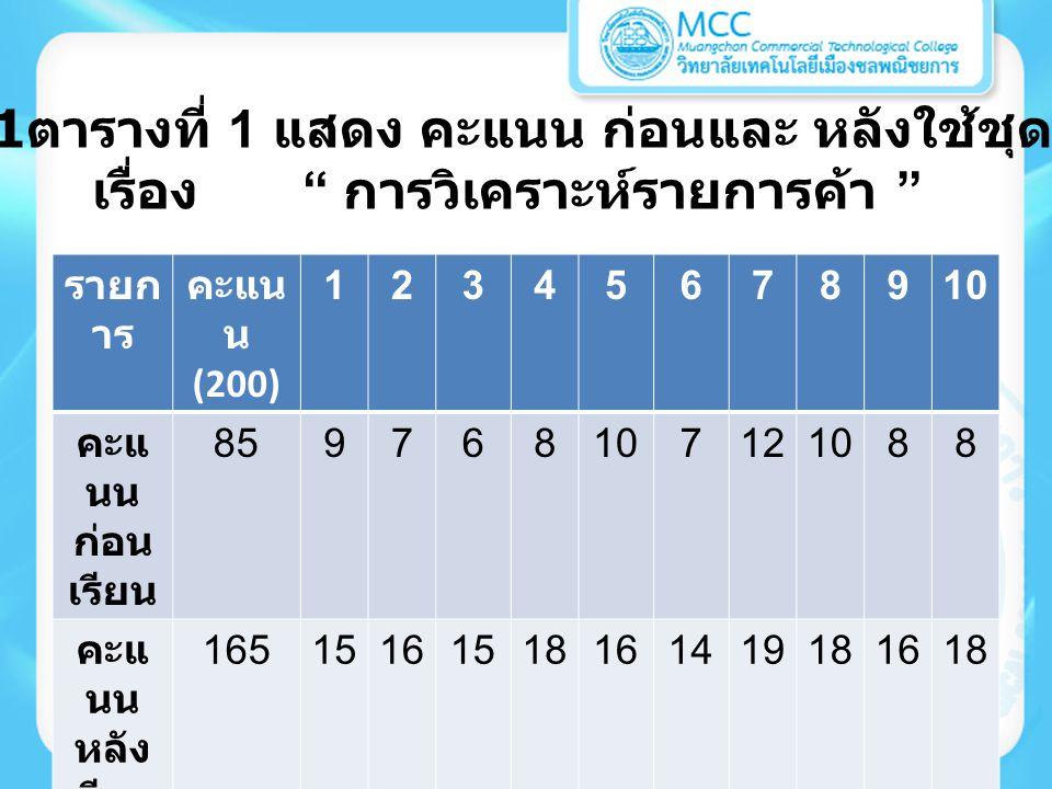 ตารางที่ 2 เปรียบเทียบผลสัมฤทธิ์การเรียนก่อน และหลังใช้ชุดฝึกปฏิบัติ เรื่อง การวิเคราะห์รายการค้า รายการคะแนน รวม คะแนนก่อน เรียน ( 20 ) 858.50 คะแนนหลัง เรียน ( 20 ) 16516.50
