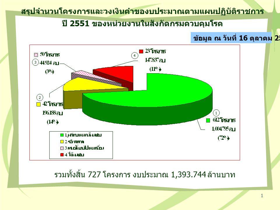 1 สรุปจำนวนโครงการและวงเงินคำของบประมาณตามแผนปฏิบัติราชการ ปี 2551 ของหน่วยงานในสังกัดกรมควบคุมโรค 1 4 2 3 รวมทั้งสิ้น 727 โครงการ งบประมาณ 1,393.744 ล้านบาท ข้อมูล ณ วันที่ 16 ตุลาคม 2550