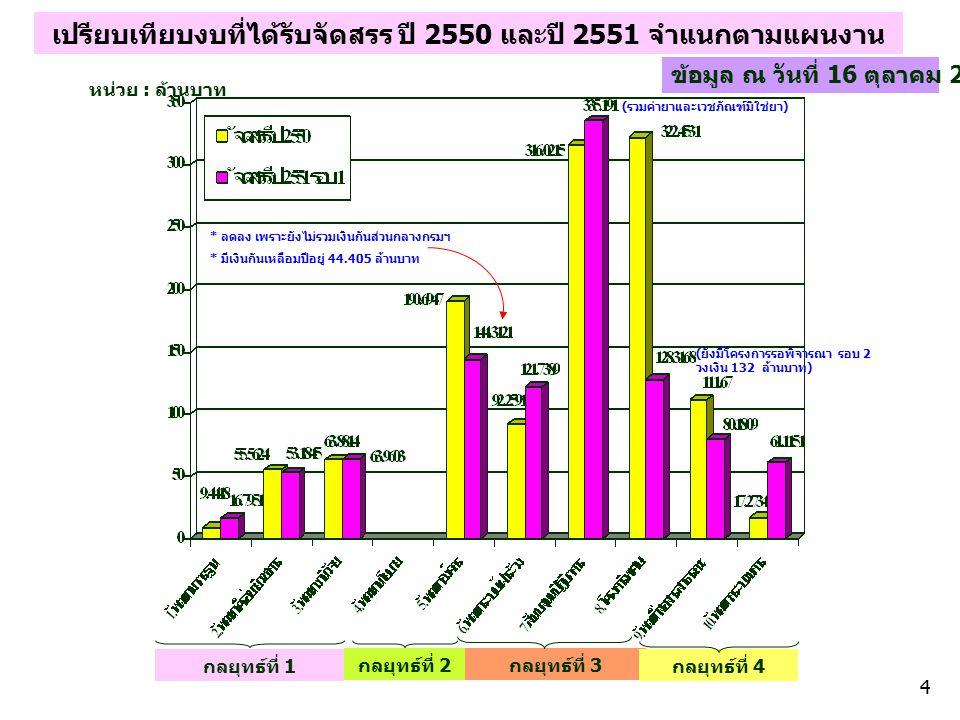 เปรียบเทียบงบที่ได้รับจัดสรร ปี 2550 และปี 2551 จำแนกตามแผนงาน กลยุทธ์ที่ 1 กลยุทธ์ที่ 2 กลยุทธ์ที่ 3 กลยุทธ์ที่ 4 หน่วย : ล้านบาท ข้อมูล ณ วันที่ 16 ตุลาคม 2550 (รวมค่ายาและเวชภัณฑ์มิใช่ยา) (ยังมีโครงการรอพิจารณา รอบ 2 วงเงิน 132 ล้านบาท) * ลดลง เพราะยังไม่รวมเงินกันส่วนกลางกรมฯ * มีเงินกันเหลือมปีอยู่ 44.405 ล้านบาท 4