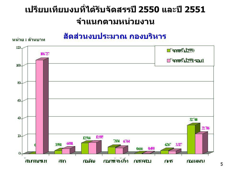 เปรียบเทียบงบที่ได้รับจัดสรรปี 2550 และปี 2551 จำแนกตามหน่วยงาน สัดส่วนงบประมาณ กองบริหาร หน่วย : ล้านบาท 5