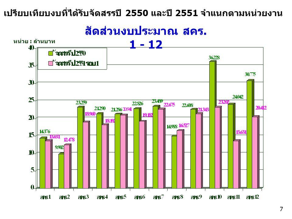 เปรียบเทียบงบที่ได้รับจัดสรรปี 2550 และปี 2551 จำแนกตามหน่วยงาน สัดส่วนงบประมาณ สคร.