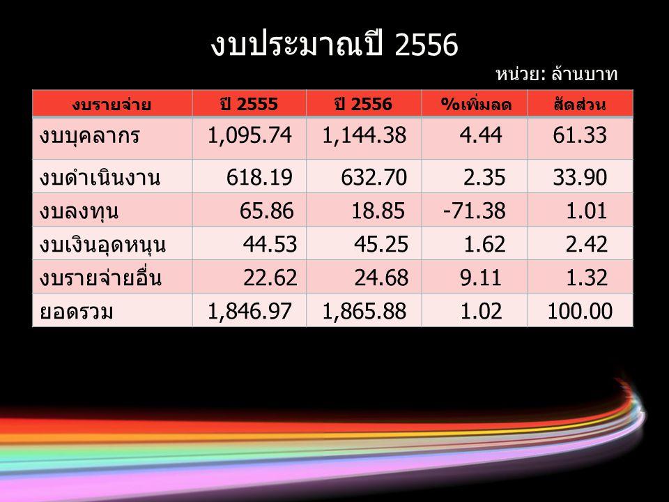 งบประมาณปี 2556 งบรายจ่ายปี 2555ปี 2556 %เพิ่มลดสัดส่วน งบบุคลากร1,095.741,144.38 4.4461.33 งบดำเนินงาน 618.19 632.70 2.3533.90 งบลงทุน 65.86 18.85-71.38 1.01 งบเงินอุดหนุน 44.53 45.25 1.62 2.42 งบรายจ่ายอื่น 22.62 24.68 9.11 1.32 ยอดรวม1,846.971,865.88 1.02100.00 หน่วย: ล้านบาท