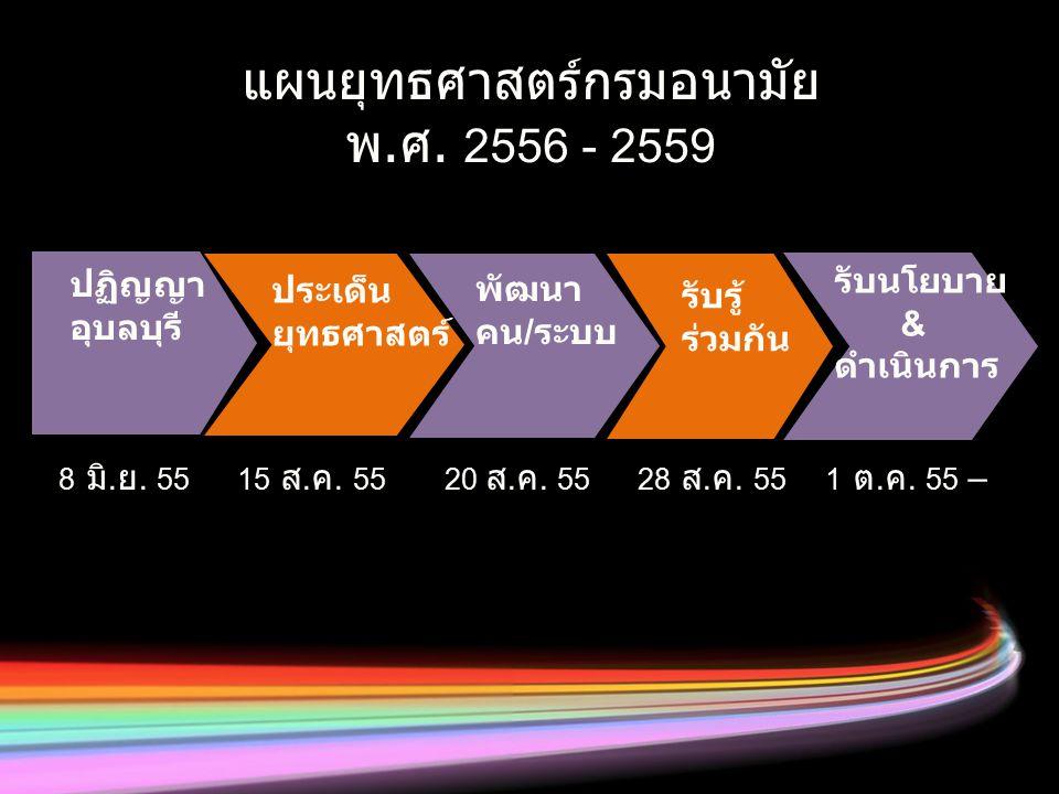 แผนยุทธศาสตร์กรมอนามัย พ.ศ. 2556 - 2559 8 มิ. ย. 55 15 ส. ค. 55 20 ส. ค. 55 28 ส. ค. 55 1 ต. ค. 55 – ประเด็น ยุทธศาสตร์ ปฏิญญา อุบลบุรี พัฒนา คน / ระบ