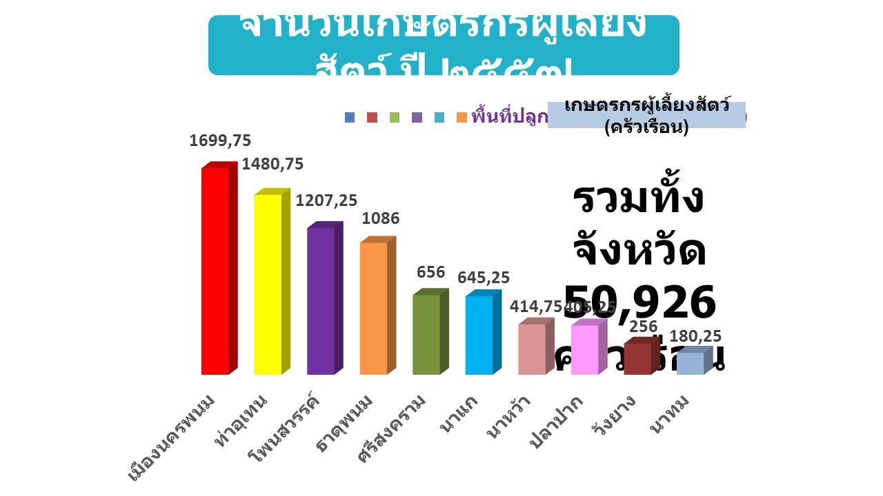 พื้นที่ปลูกหญ้า / พืช อาหารสัตว์ ( ไร่ ) รวมทั้ง จังหวัด 50,926 ไร่