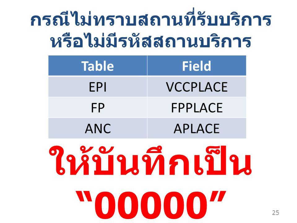 ให้บันทึกเป็น 00000 TableField EPIVCCPLACE FPFPPLACE ANCAPLACE 25 กรณีไม่ทราบสถานที่รับบริการ หรือไม่มีรหัสสถานบริการ