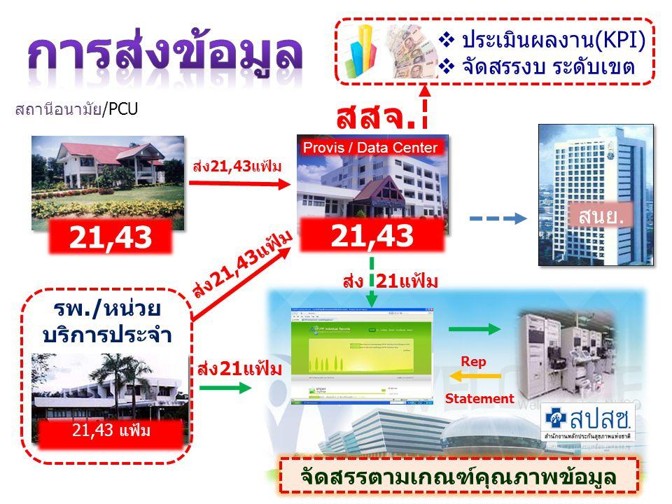 สถานีอนามัย/PCU รพ./หน่วย บริการประจำ 21,43 แฟ้ม สสจ.