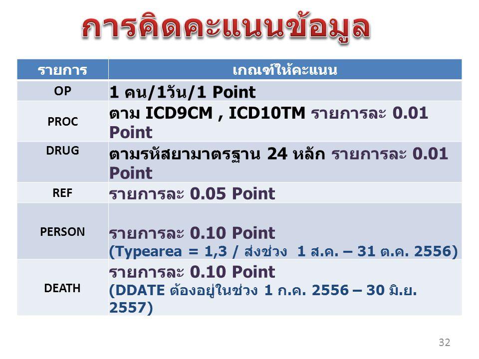 รายการเกณฑ์ให้คะแนน OP 1 คน /1 วัน /1 Point PROC ตาม ICD9CM, ICD10TM รายการละ 0.01 Point DRUG ตามรหัสยามาตรฐาน 24 หลัก รายการละ 0.01 Point REF รายการละ 0.05 Point PERSON รายการละ 0.10 Point (Typearea = 1,3 / ส่งช่วง 1 ส.