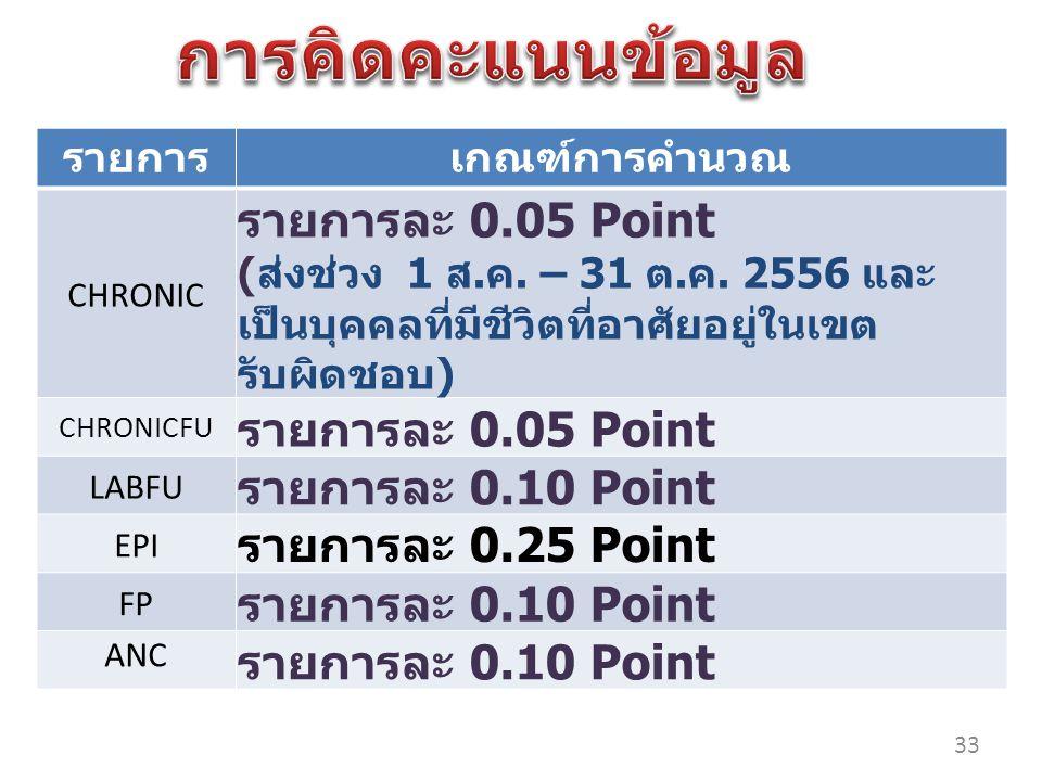 รายการเกณฑ์การคำนวณ CHRONIC รายการละ 0.05 Point ( ส่งช่วง 1 ส.