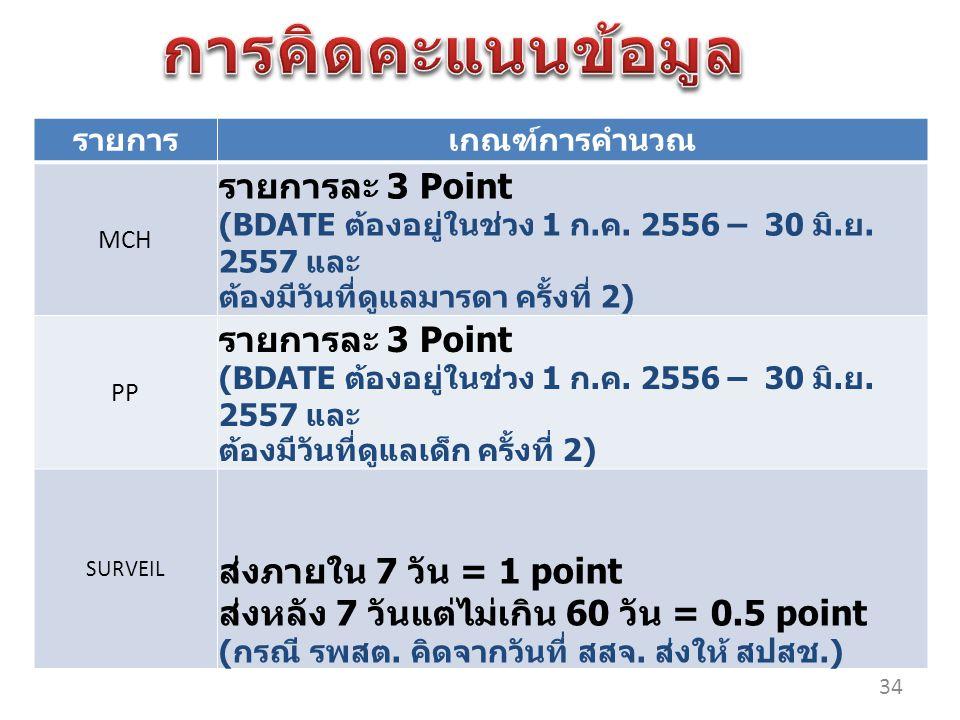 รายการเกณฑ์การคำนวณ MCH รายการละ 3 Point (BDATE ต้องอยู่ในช่วง 1 ก.