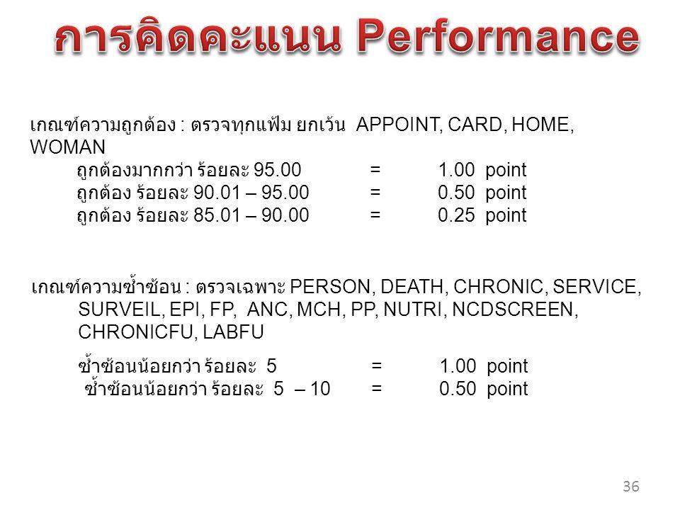 เกณฑ์ความถูกต้อง : ตรวจทุกแฟ้ม ยกเว้น APPOINT, CARD, HOME, WOMAN ถูกต้องมากกว่า ร้อยละ 95.00 =1.00 point ถูกต้อง ร้อยละ 90.01 – 95.00=0.50 point ถูกต้อง ร้อยละ 85.01 – 90.00=0.25 point เกณฑ์ความซ้ำซ้อน : ตรวจเฉพาะ PERSON, DEATH, CHRONIC, SERVICE, SURVEIL, EPI, FP, ANC, MCH, PP, NUTRI, NCDSCREEN, CHRONICFU, LABFU ซ้ำซ้อนน้อยกว่า ร้อยละ 5=1.00 point ซ้ำซ้อนน้อยกว่า ร้อยละ 5 – 10=0.50 point 36