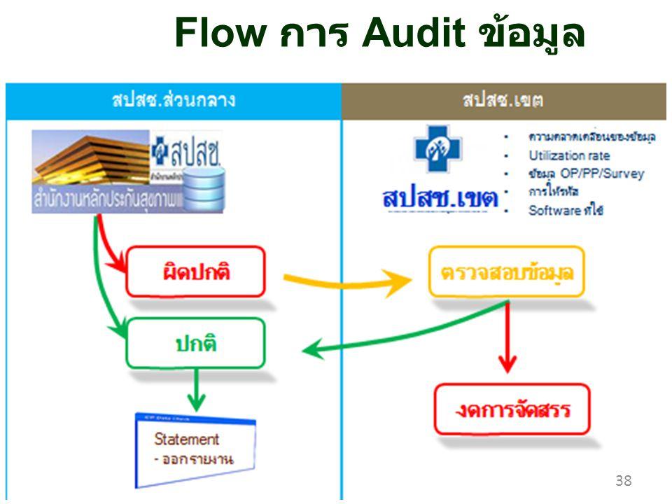 38 Flow การ Audit ข้อมูล