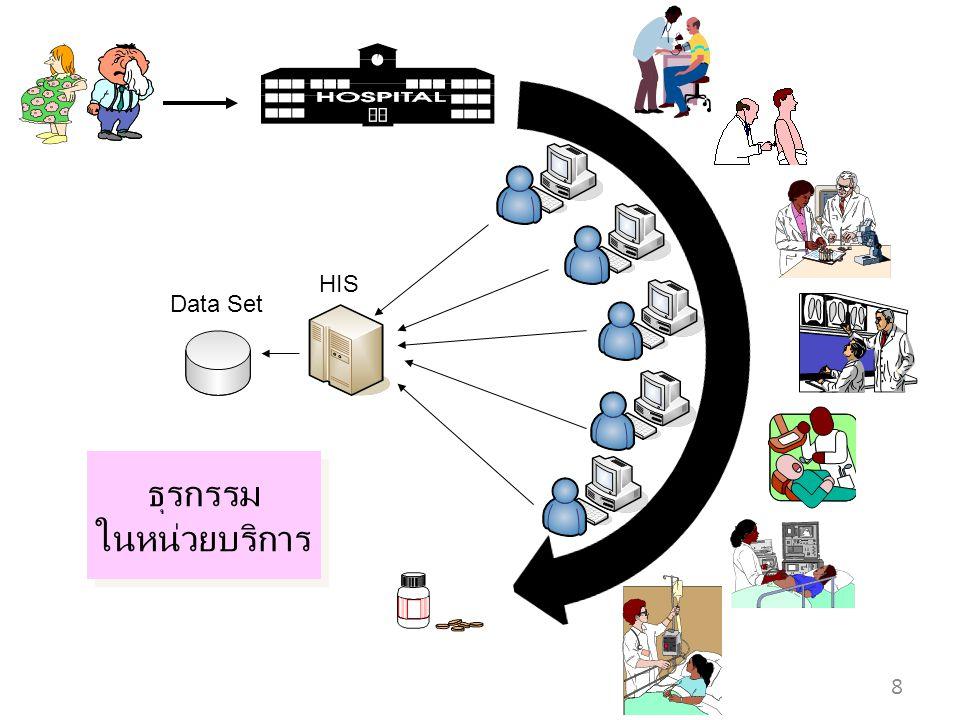 ธุรกรรม ในหน่วยบริการ ธุรกรรม ในหน่วยบริการ 8 HIS Data Set
