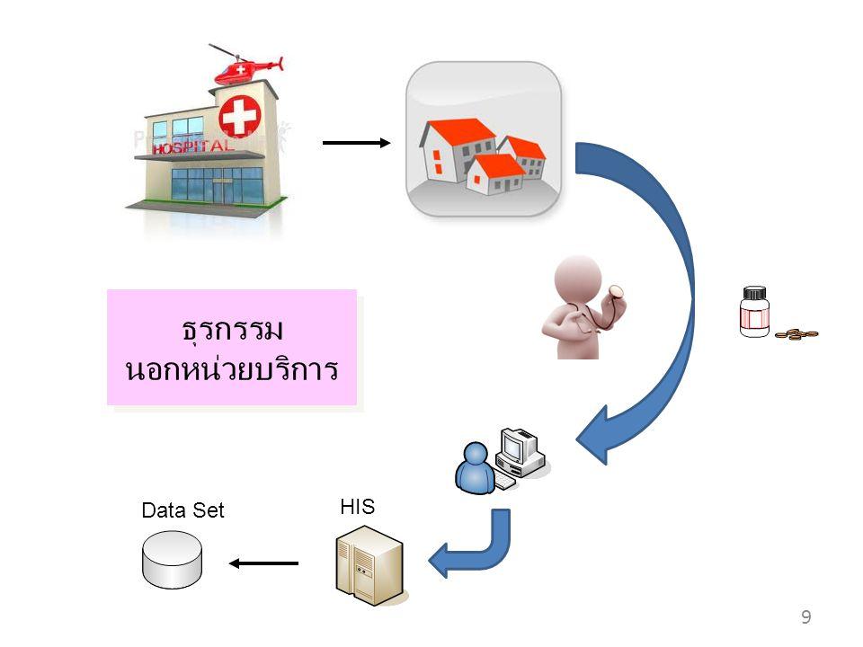 ธุรกรรม นอกหน่วยบริการ ธุรกรรม นอกหน่วยบริการ 9 HIS Data Set