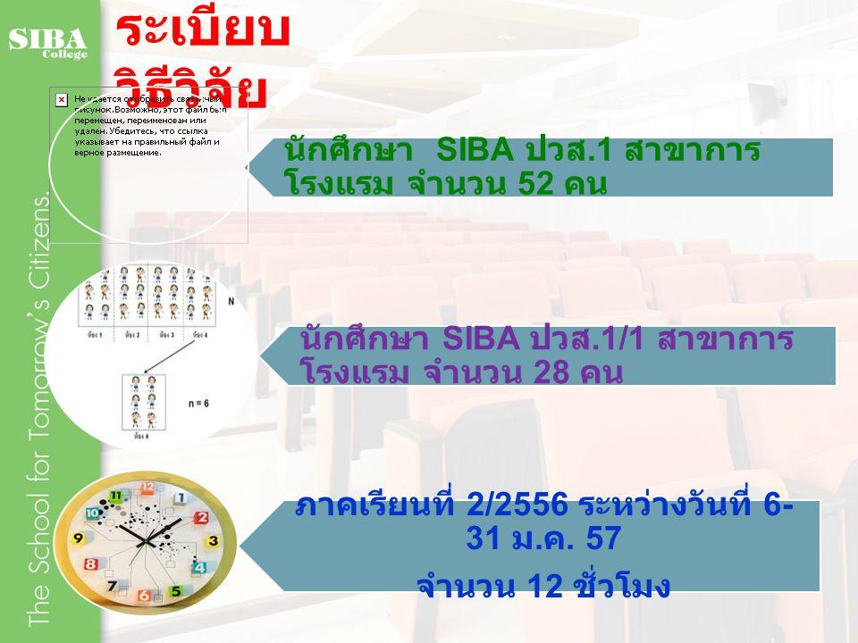 ระเบียบ วิธีวิจัย นักศึกษา SIBA ปวส.1 สาขาการ โรงแรม จำนวน 52 คน นักศึกษา SIBA ปวส.1/1 สาขาการ โรงแรม จำนวน 28 คน ภาคเรียนที่ 2/2556 ระหว่างวันที่ 6- 31 ม.