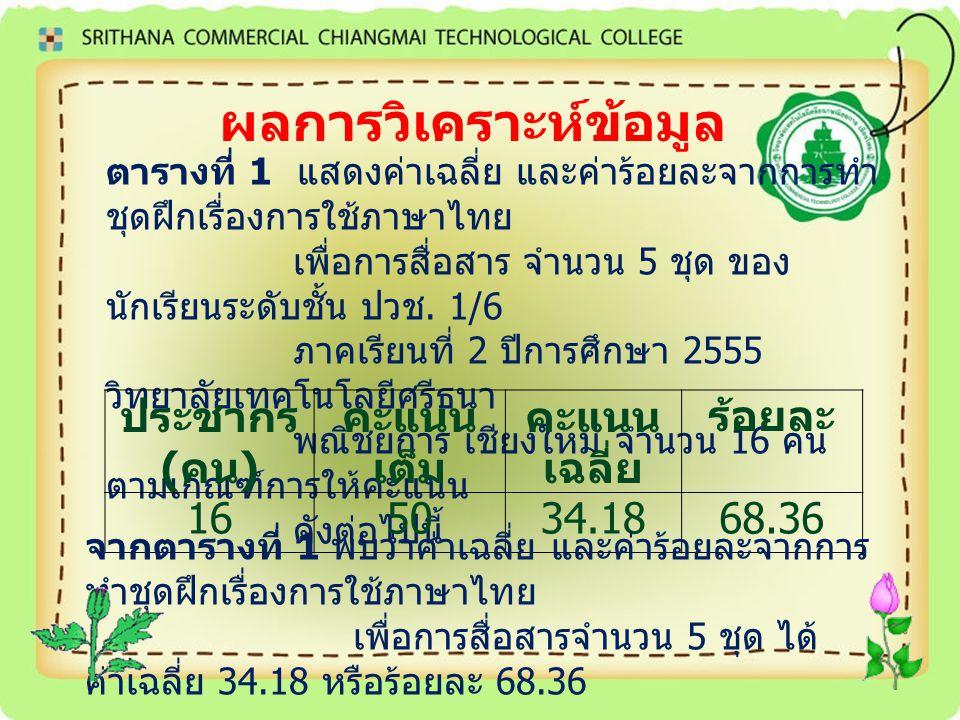 ผลการวิเคราะห์ข้อมูล ตารางที่ 1 แสดงค่าเฉลี่ย และค่าร้อยละจากการทำ ชุดฝึกเรื่องการใช้ภาษาไทย เพื่อการสื่อสาร จำนวน 5 ชุด ของ นักเรียนระดับชั้น ปวช. 1/
